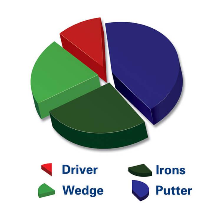 PGA TOUR Indoor & Outdoor Putting Matt Pie Chart